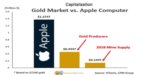 cap gold market vs. apple cap.png