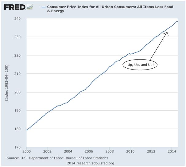 2014-10-21 CPI - food  energy
