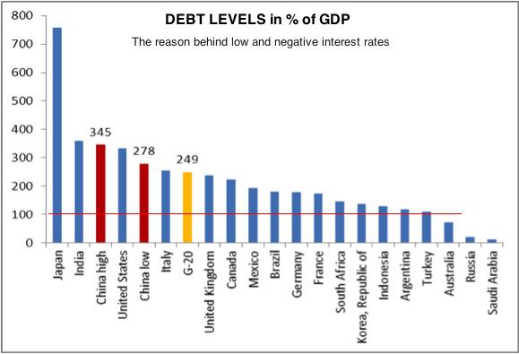 2014-11-04 debt levels world