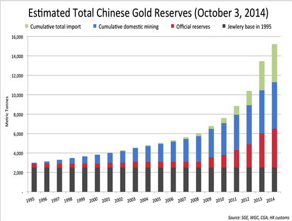 2014-chinese gold reserves