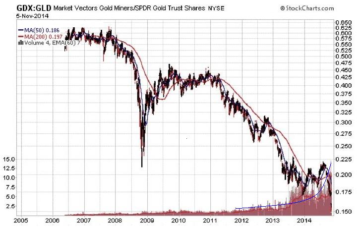 2014-gold versus miners
