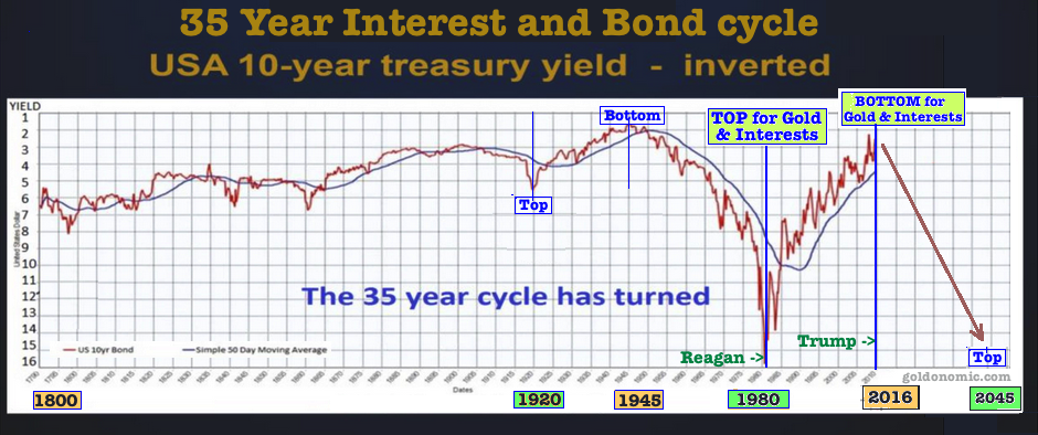 35 year bond cycle