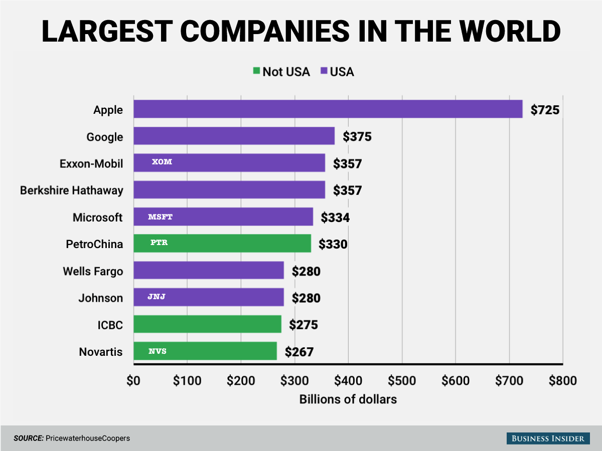 7largestincapithe-top-five-companies-are-american