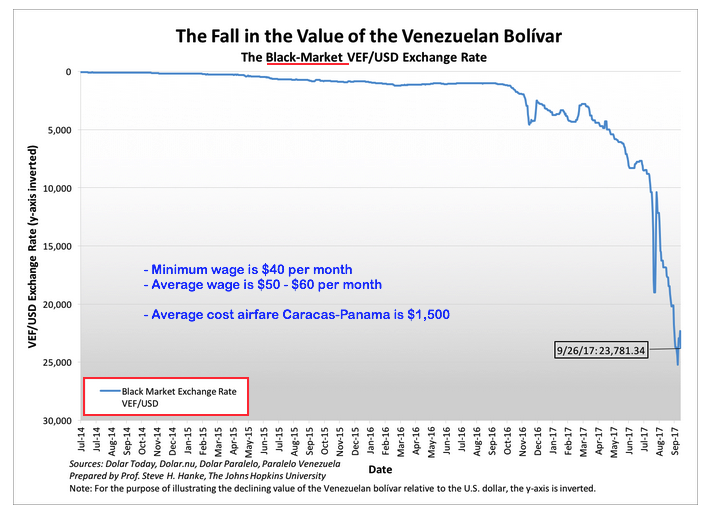 Bolivar vs dollar sep 2017