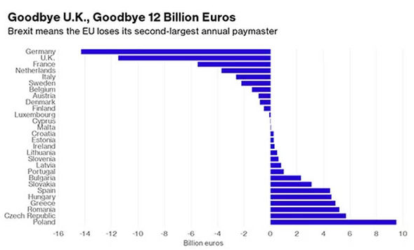 Brexit loss to EU