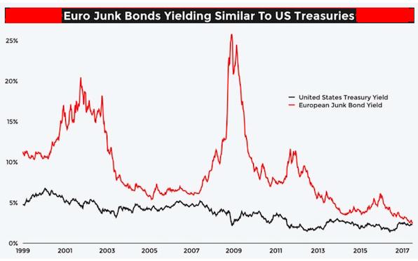 Euro junk bonds vs Fed