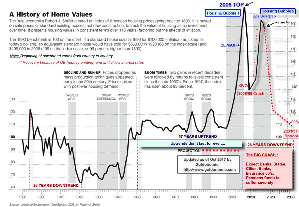 Housing bubbles-2017