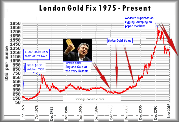 London gold fix 1975-2016