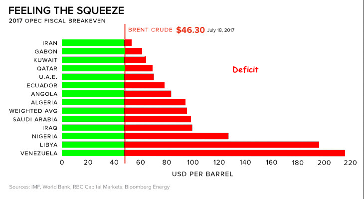 OPEC fiscal squeeze