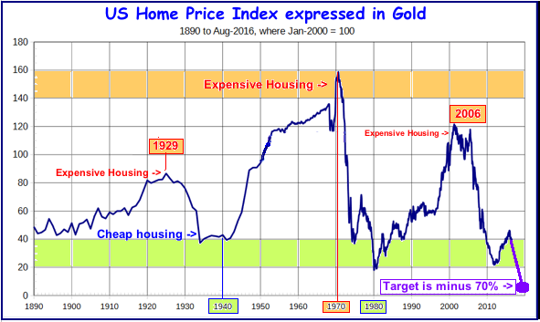 Real Estate vs gold 2016-11-28