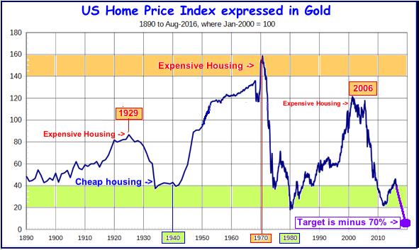 Real Estate vs gold 2016-11-28