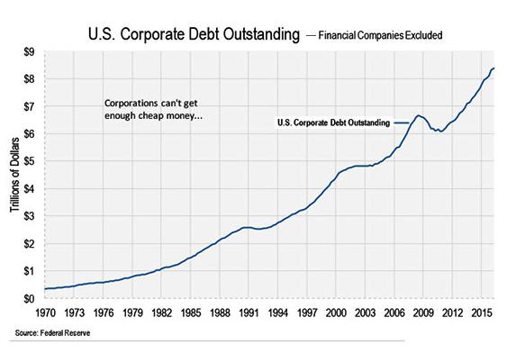 US corp debt16