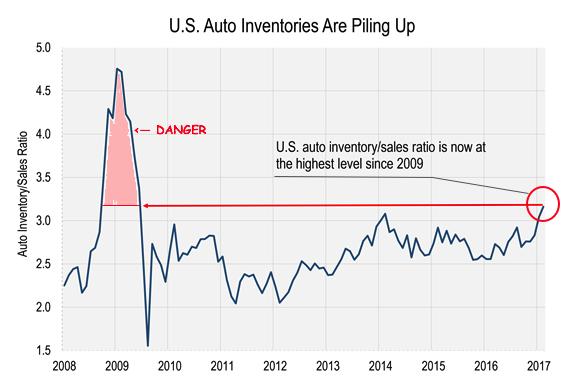 auto inventories 2017