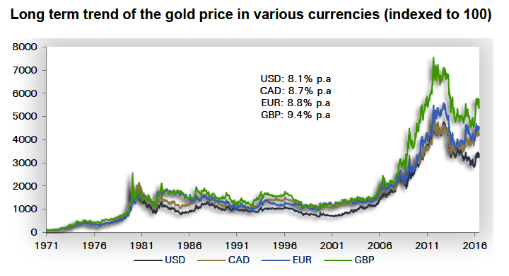 gold price in curr