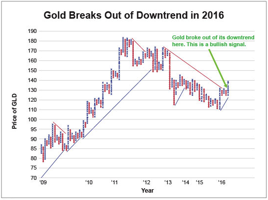 gold-breaks-out-of-downtrend-in-2016