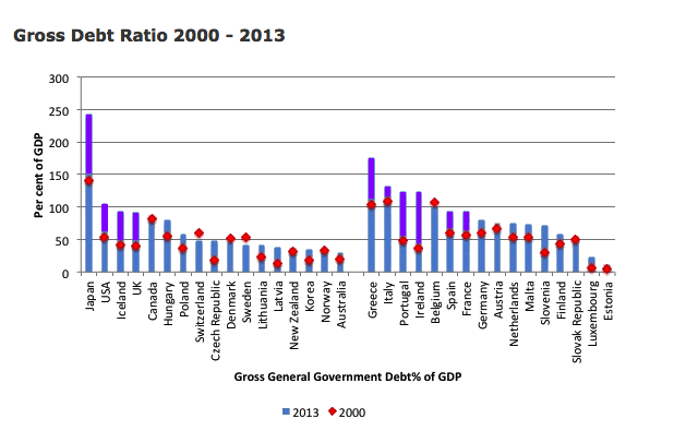 gross debt ratio