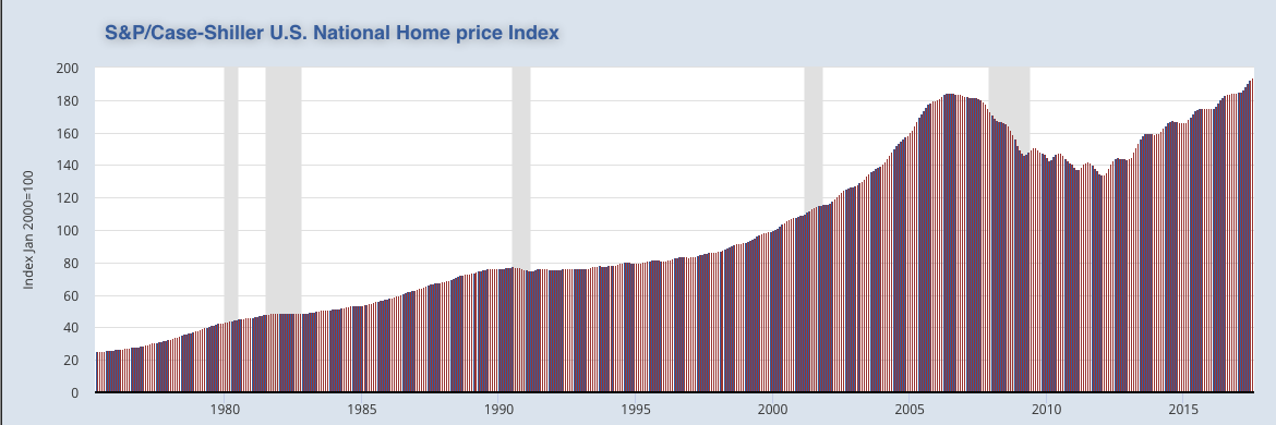 home price index 1975-2017