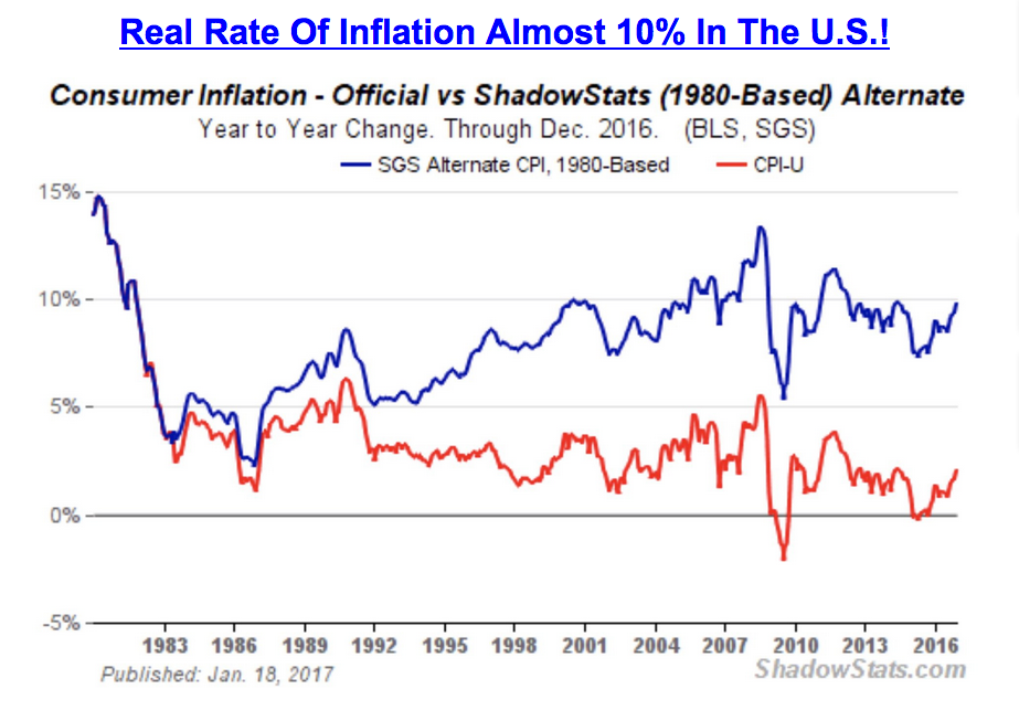 real inflation