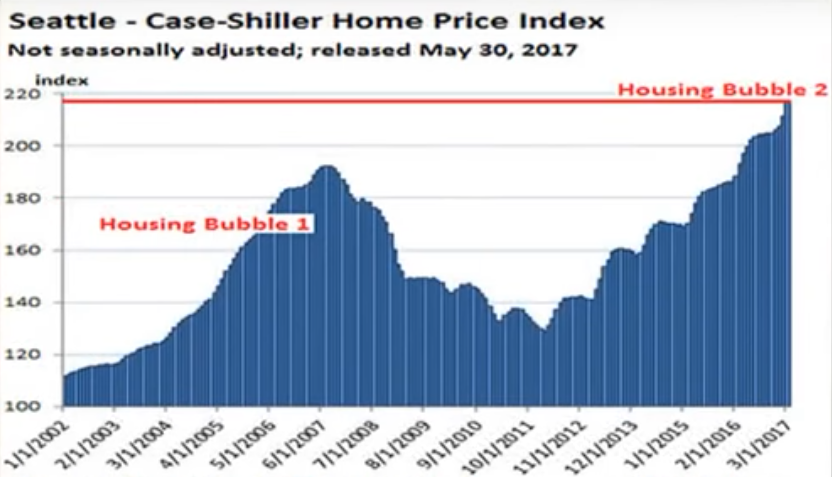 seattle home price index