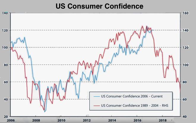 us consumer confidence 2017