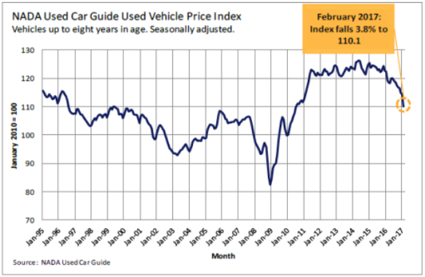 used car sales 2017-03-20