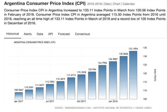 Argentina inflation 2018