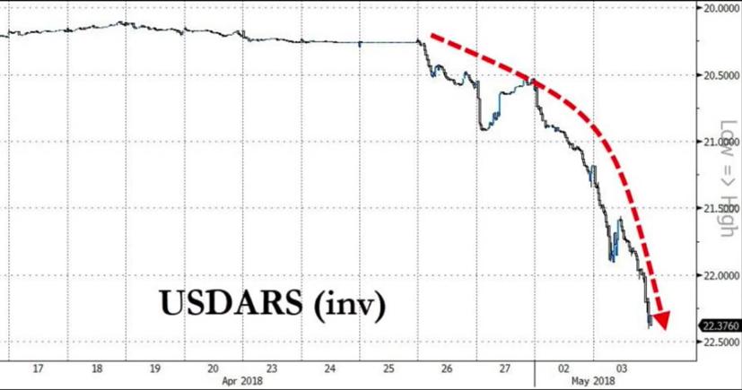 Argentina peso 2018