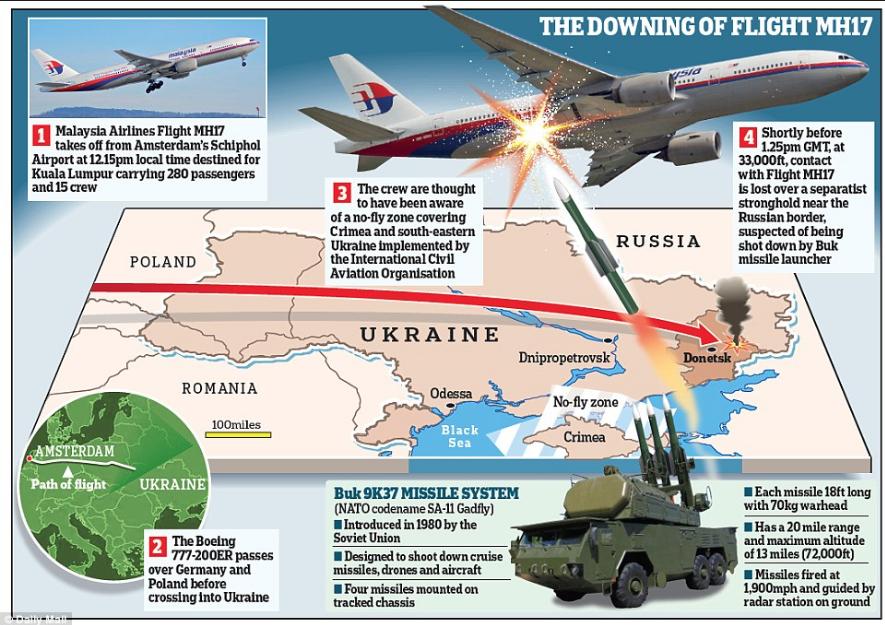 CIA MH17