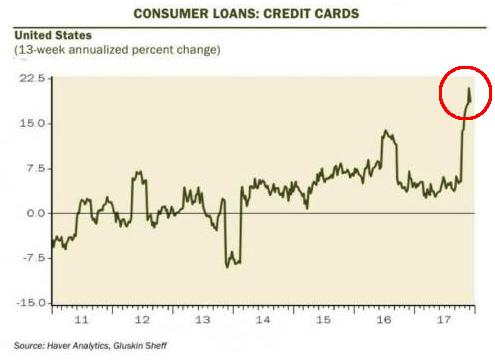 Credit Card debt 2017