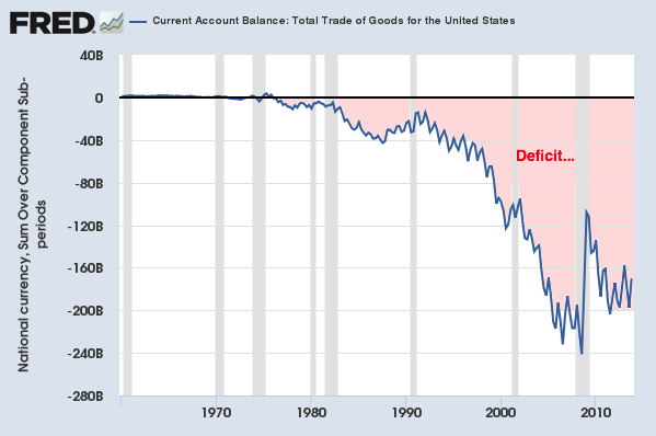 Current account deficit 2018