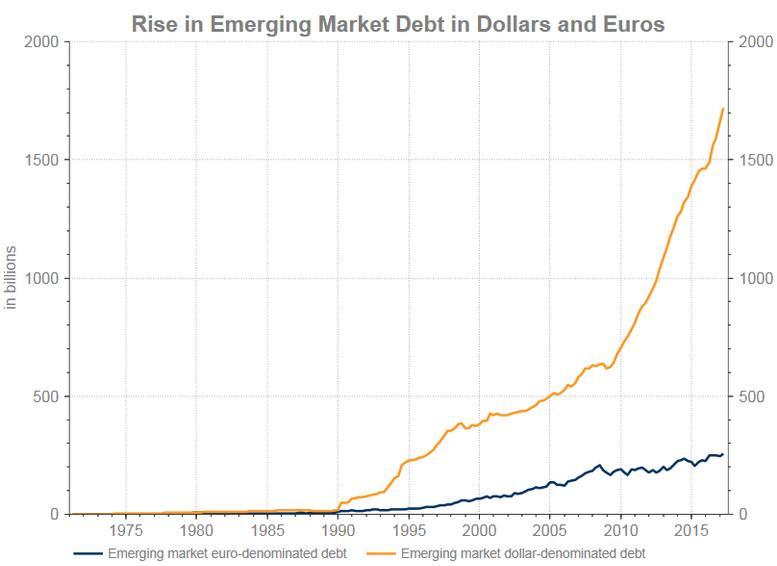 Dollar Euro debt 2017
