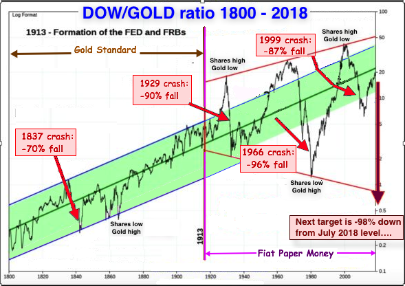 Dow Gold ratio 2018