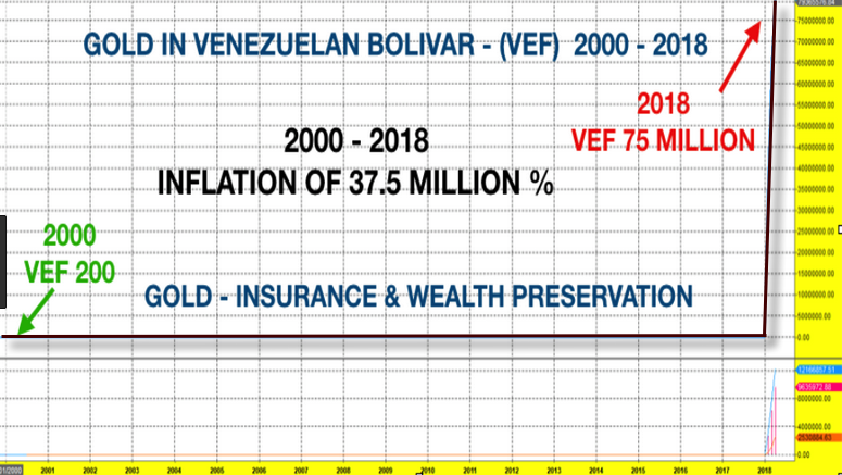 Gold Venezuela 2018 08 04