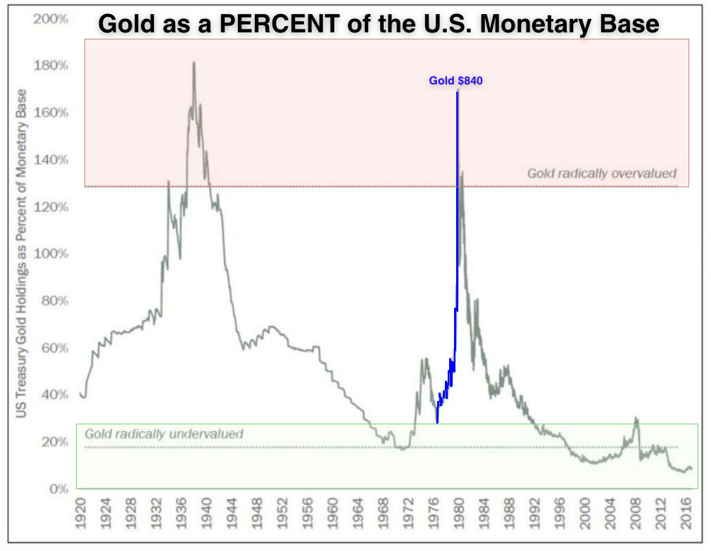 Gold as of monetary base 2018 05 20