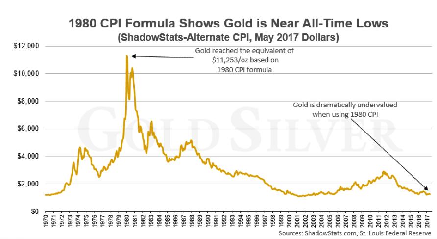 Gold versus 1980 CPI