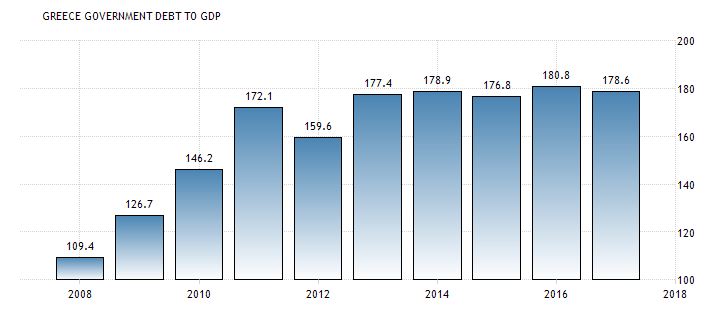 Greece debt to GDP 2018