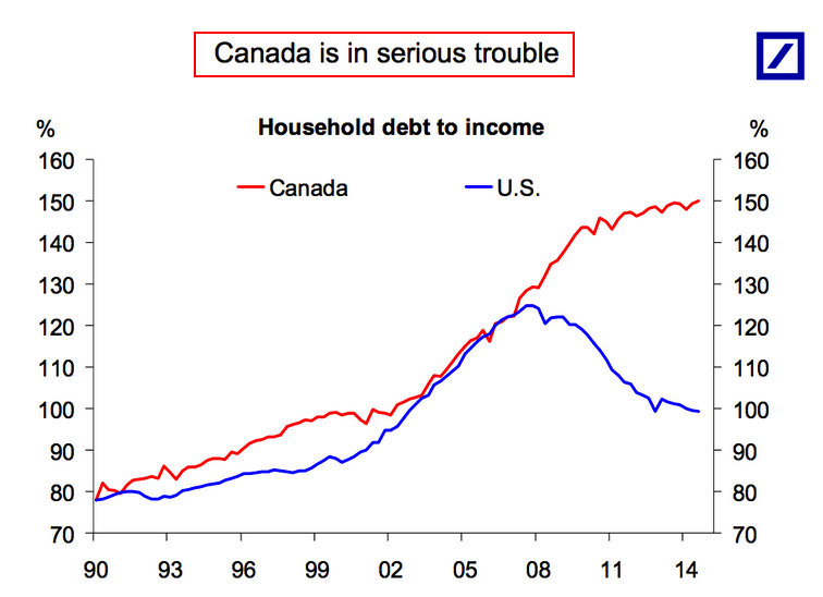 Household debt Canada 2018