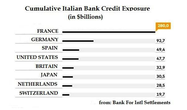 ITALIAN BANK EXPOSURE 2018