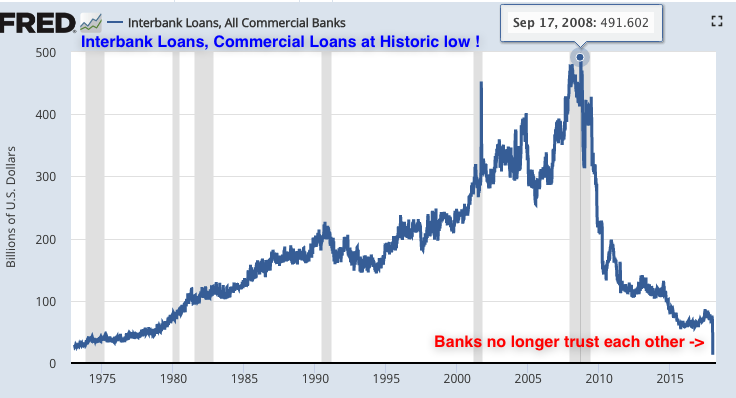 Interbank lending 2018 02 12