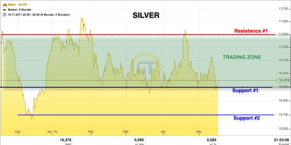 Silver may 162018