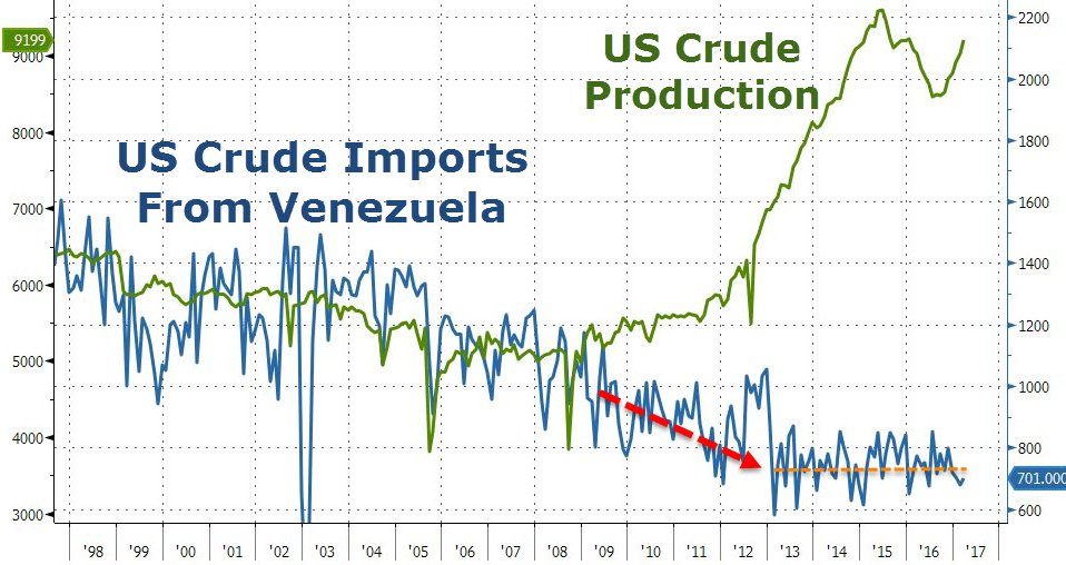 US Venezuela oil production 2017