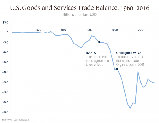 US trade deficit 1960 2016