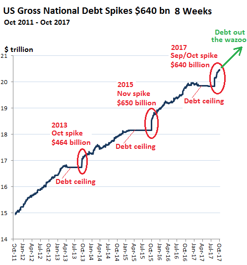 US DEBT 2018 tinkerbell