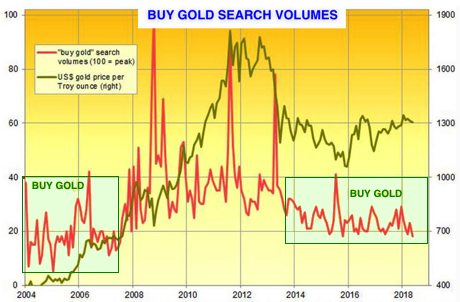 buy gold low