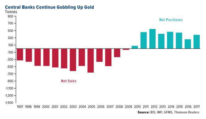 central banks gold 2018 07 07