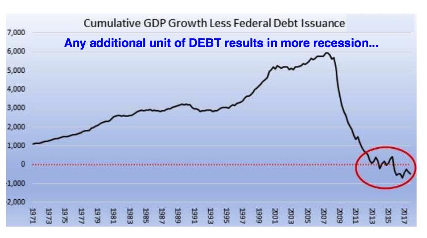 debt recession 2018