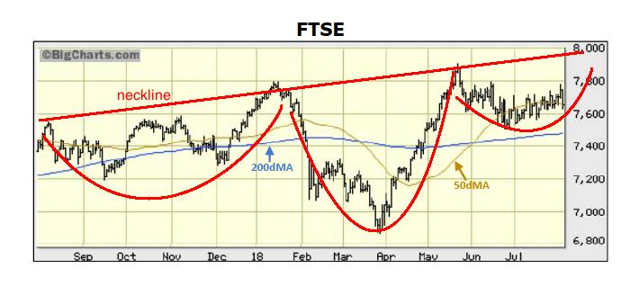 ftse HS pattern