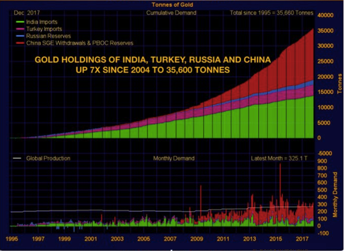 gold holdings China Russia Turkey 2018