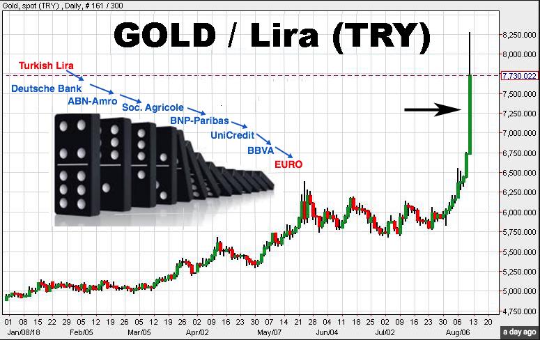 lira gold 2018 08 12