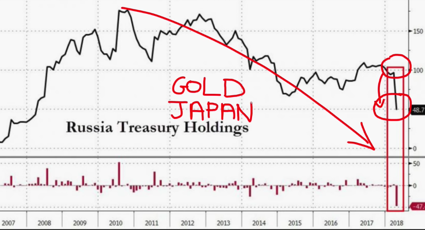 russia sells treasuries